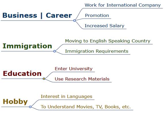 Why speak english