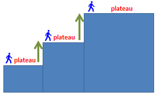 gradual vs plateau - improve your english